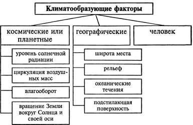 Доклад на тему климатообразующие факторы россии 2018